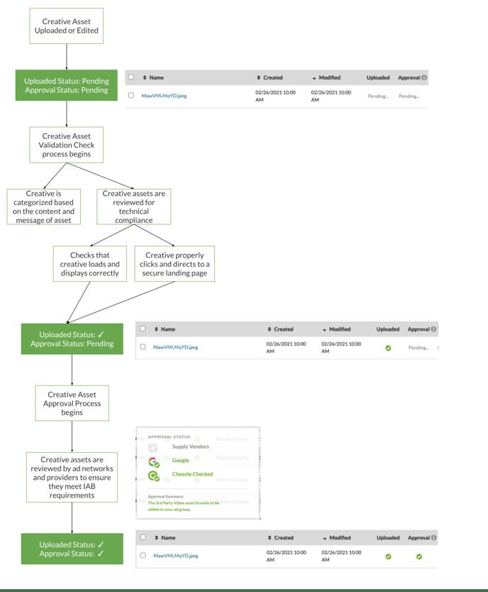 Upload process (2)